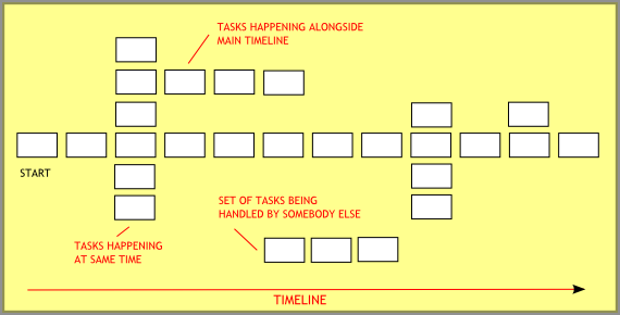 Basic timeline plan sample layout