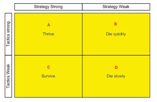 The difference between strategy and tactics and why it matters.